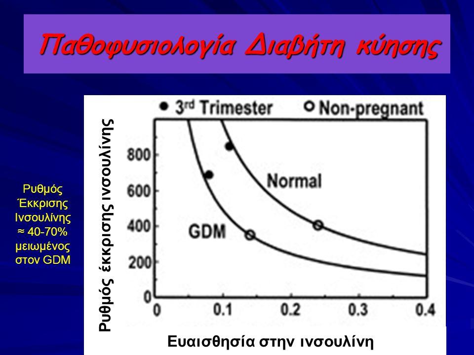 Παθοφυσιολογία Διαβήτη κύησης Ευαισθησία στην ινσουλίνη Ρυθμός έκκρισης ινσουλίνης Ρυθμός Έκκρισης Ινσουλίνης ≈ 40-70% μειωμένος στον GDM