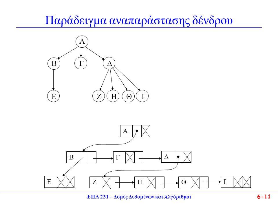 ΕΠΛ 231 – Δομές Δεδομένων και Αλγόριθμοι6-11 Παράδειγμα αναπαράστασης δένδρου A BΓΔBΓΔ Ε Ζ Η Θ Ι ΒΘΗΖΕΑΓΔΙ