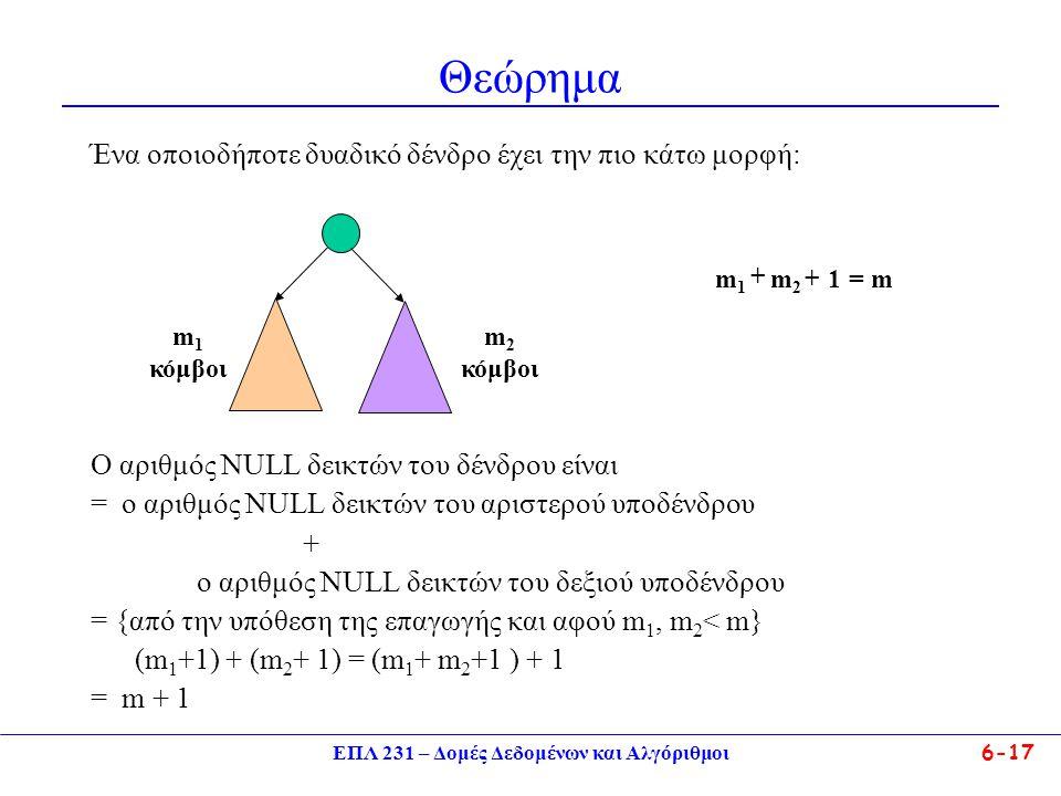 ΕΠΛ 231 – Δομές Δεδομένων και Αλγόριθμοι6-17 Θεώρημα Ένα οποιοδήποτε δυαδικό δένδρο έχει την πιο κάτω μορφή: Ο αριθμός NULL δεικτών του δένδρου είναι = ο αριθμός NULL δεικτών του αριστερού υποδένδρου + ο αριθμός NULL δεικτών του δεξιού υποδένδρου = {από την υπόθεση της επαγωγής και αφού m 1, m 2 < m} (m 1 +1) + (m 2 + 1) = (m 1 + m 2 +1 ) + 1 = m + 1 m 1 κόμβοι m 2 κόμβοι m1m1 m2m2 1+ + = m