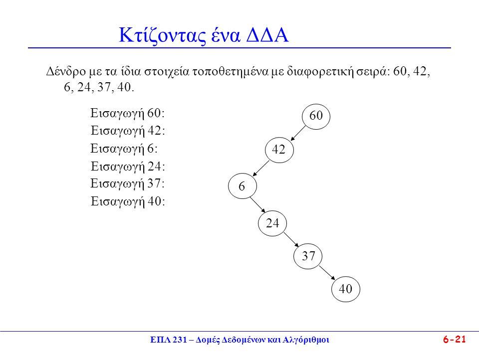 ΕΠΛ 231 – Δομές Δεδομένων και Αλγόριθμοι6-21 Κτίζοντας ένα ΔΔΑ Δένδρο με τα ίδια στοιχεία τοποθετημένα με διαφορετική σειρά: 60, 42, 6, 24, 37, 40.