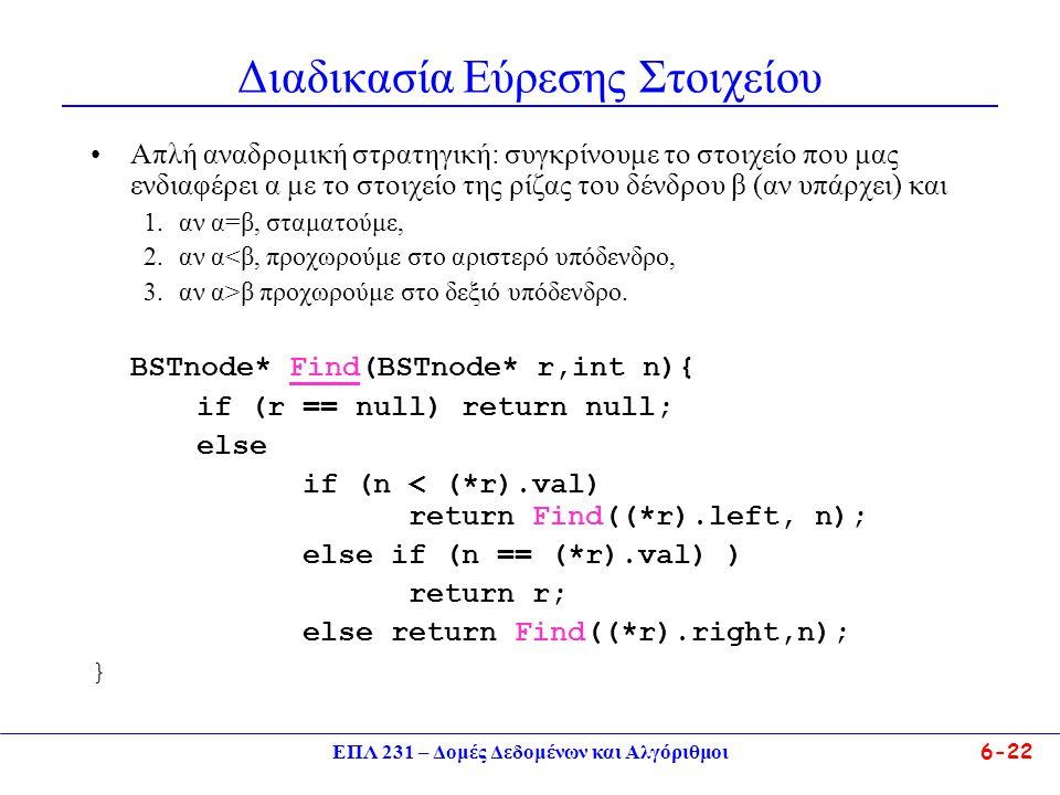 ΕΠΛ 231 – Δομές Δεδομένων και Αλγόριθμοι6-22 Διαδικασία Εύρεσης Στοιχείου Απλή αναδρομική στρατηγική: συγκρίνουμε το στοιχείο που μας ενδιαφέρει α με το στοιχείο της ρίζας του δένδρου β (αν υπάρχει) και 1.αν α=β, σταματούμε, 2.αν α<β, προχωρούμε στο αριστερό υπόδενδρο, 3.αν α>β προχωρούμε στο δεξιό υπόδενδρο.