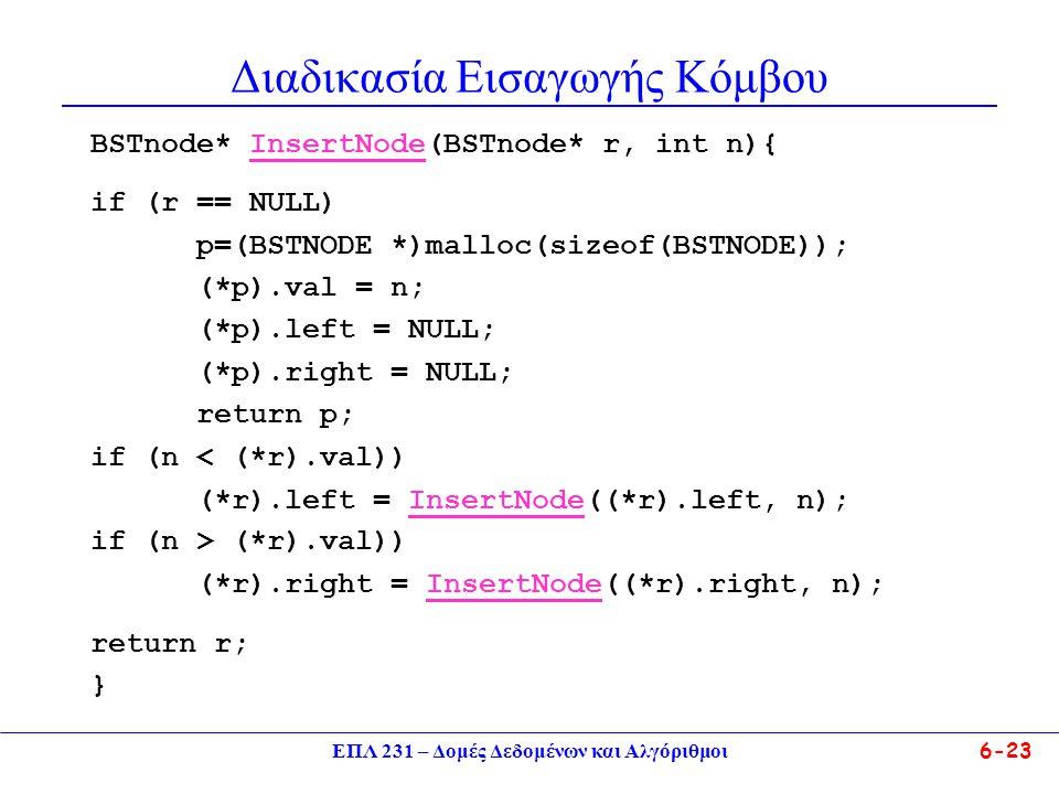 ΕΠΛ 231 – Δομές Δεδομένων και Αλγόριθμοι6-23 Διαδικασία Εισαγωγής Κόμβου BSTnode* InsertNode(BSTnode* r, int n){ if (r == NULL) p=(ΒSTNODE *)malloc(sizeof(BSTNODE)); (*p).val = n; (*p).left = NULL; (*p).right = NULL; return p; if (n < (*r).val)) (*r).left = InsertNode((*r).left, n); if (n > (*r).val)) (*r).right = InsertNode((*r).right, n); return r; }