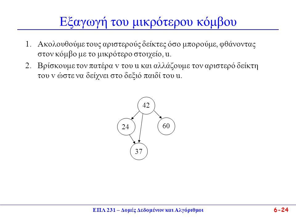 ΕΠΛ 231 – Δομές Δεδομένων και Αλγόριθμοι6-24 Εξαγωγή του μικρότερου κόμβου 1.Ακολουθούμε τους αριστερούς δείκτες όσο μπορούμε, φθάνοντας στον κόμβο με το μικρότερο στοιχείο, u.
