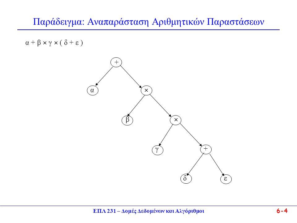 ΕΠΛ 231 – Δομές Δεδομένων και Αλγόριθμοι6-15 Δυαδικά Δένδρα Ένα δυαδικό δένδρο είναι πλήρες (complete) αν 1.έχει ύψος 0 και ένα κόμβο, 2.έχει ύψος 1 και η ρίζα του έχει είτε δύο παιδιά είτε ένα αριστερό παιδί.