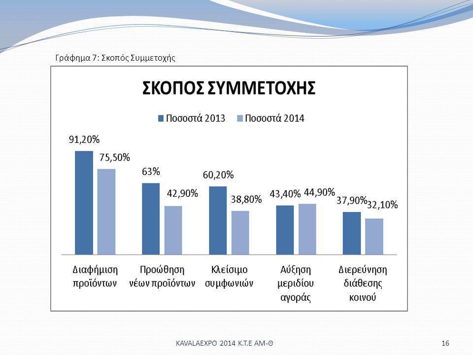 16KAVALAEXPO 2014 Κ.Τ.Ε ΑΜ-Θ Γράφημα 7: Σκοπός Συμμετοχής