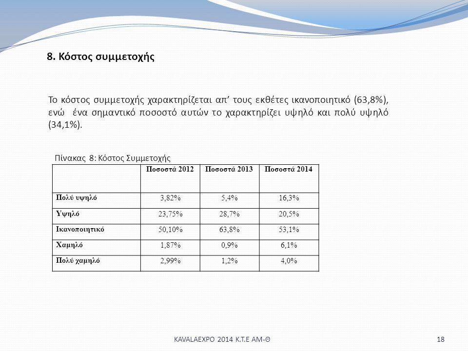 18KAVALAEXPO 2014 Κ.Τ.Ε ΑΜ-Θ 8. Κόστος συμμετοχής Το κόστος συμμετοχής χαρακτηρίζεται απ' τους εκθέτες ικανοποιητικό (63,8%), ενώ ένα σημαντικό ποσοστ