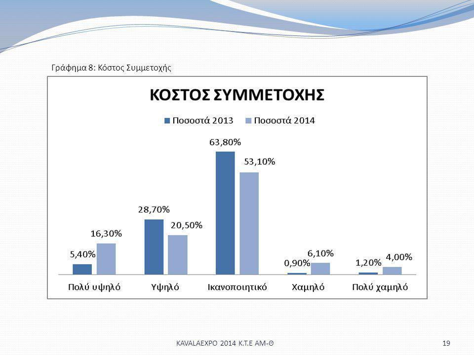 19 Γράφημα 8: Κόστος Συμμετοχής KAVALAEXPO 2014 Κ.Τ.Ε ΑΜ-Θ