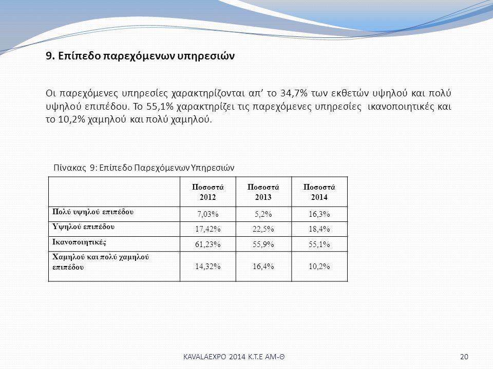 20KAVALAEXPO 2014 Κ.Τ.Ε ΑΜ-Θ 9. Επίπεδο παρεχόμενων υπηρεσιών Οι παρεχόμενες υπηρεσίες χαρακτηρίζονται απ' το 34,7% των εκθετών υψηλού και πολύ υψηλού