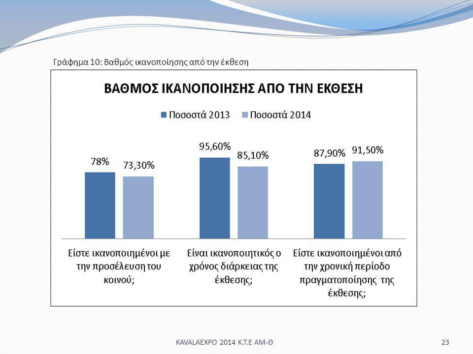 23KAVALAEXPO 2014 Κ.Τ.Ε ΑΜ-Θ Γράφημα 10: Βαθμός ικανοποίησης από την έκθεση