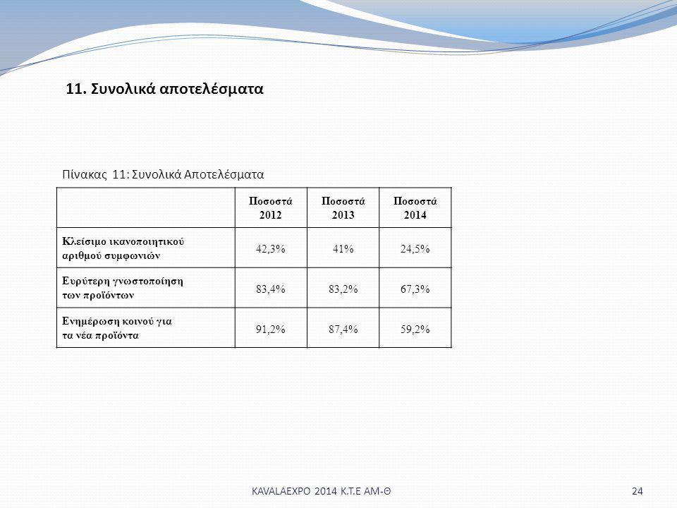 11. Συνολικά αποτελέσματα 24KAVALAEXPO 2014 Κ.Τ.Ε ΑΜ-Θ Ποσοστά 2012 Ποσοστά 2013 Ποσοστά 2014 Κλείσιμο ικανοποιητικού αριθμού συμφωνιών 42,3%41%24,5%