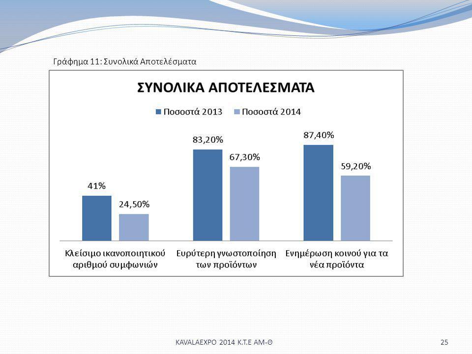 25 Γράφημα 11: Συνολικά Αποτελέσματα KAVALAEXPO 2014 Κ.Τ.Ε ΑΜ-Θ