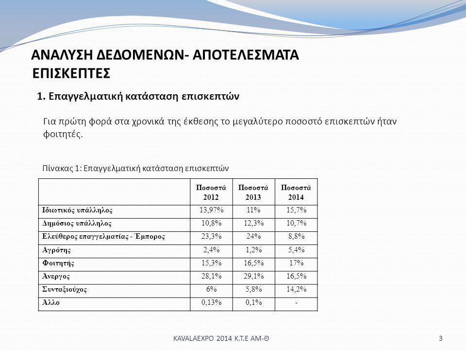 ΕΠΙΣΚΕΠΤΕΣ 3 1. Επαγγελματική κατάσταση επισκεπτών Ποσοστά 2012 Ποσοστά 2013 Ποσοστά 2014 Ιδιωτικός υπάλληλος13,97%11%15,7% Δημόσιος υπάλληλος10,8%12,