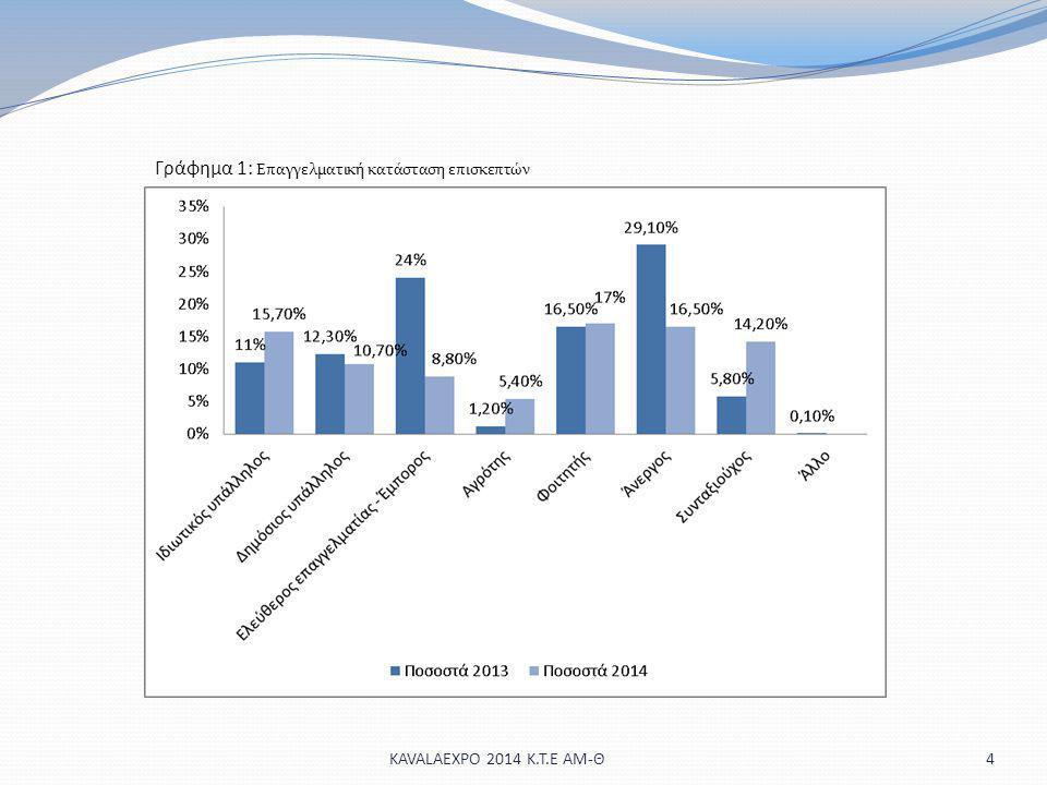 4 Γράφημα 1: Επαγγελματική κατάσταση επισκεπτών KAVALAEXPO 2014 Κ.Τ.Ε ΑΜ-Θ