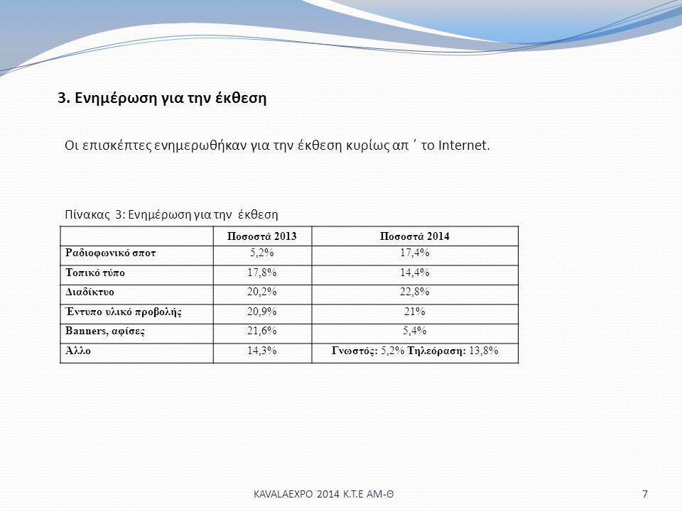 3. Ενημέρωση για την έκθεση 7 Οι επισκέπτες ενημερωθήκαν για την έκθεση κυρίως απ ΄ το Internet. Πίνακας 3: Ενημέρωση για την έκθεση Ποσοστά 2013Ποσοσ