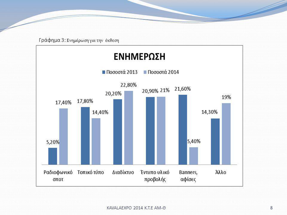 8 Γράφημα 3: Ενημέρωση για την έκθεση KAVALAEXPO 2014 Κ.Τ.Ε ΑΜ-Θ