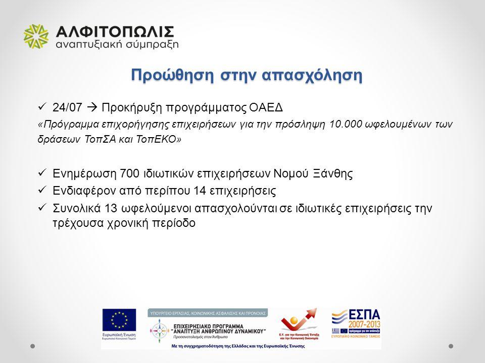 Προώθηση στην απασχόληση Προώθηση στην απασχόληση 24/07  Προκήρυξη προγράμματος ΟΑΕΔ «Πρόγραμμα επιχορήγησης επιχειρήσεων για την πρόσληψη 10.000 ωφελουμένων των δράσεων ΤοπΣΑ και ΤοπΕΚΟ» Ενημέρωση 700 ιδιωτικών επιχειρήσεων Νομού Ξάνθης Ενδιαφέρον από περίπου 14 επιχειρήσεις Συνολικά 13 ωφελούμενοι απασχολούνται σε ιδιωτικές επιχειρήσεις την τρέχουσα χρονική περίοδο