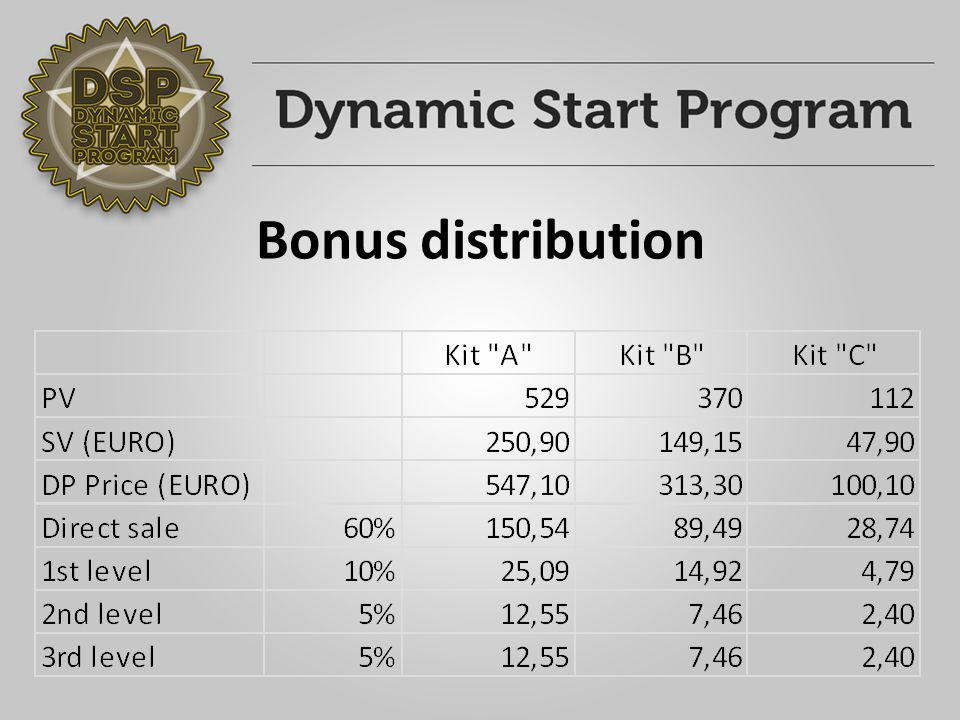 Bonus distribution
