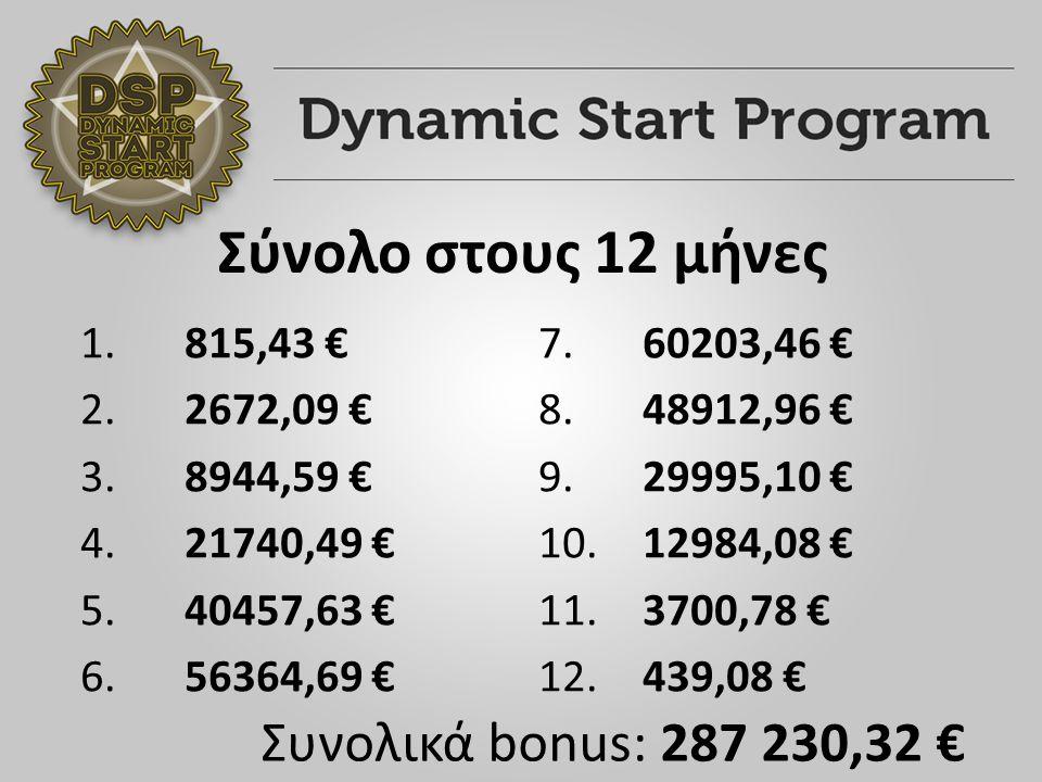 Σύνολο στους 12 μήνες 1. 815,43 € 2. 2672,09 € 3.