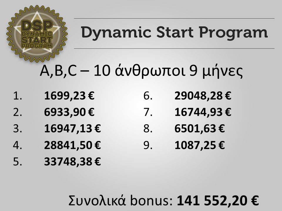 A,B,C – 10 άνθρωποι 9 μήνες 1. 1699,23 € 2. 6933,90 € 3.