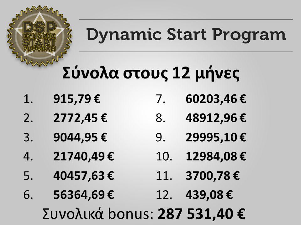 Σύνολα στους 12 μήνες 1. 915,79 € 2. 2772,45 € 3.