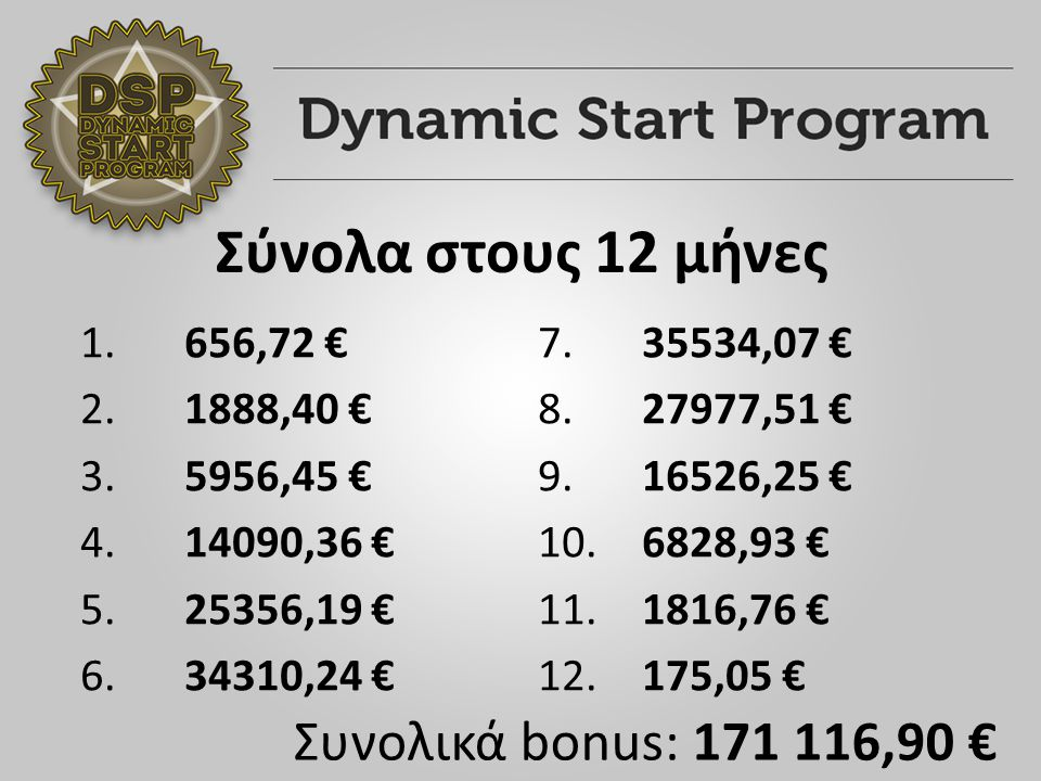 Σύνολα στους 12 μήνες 1. 656,72 € 2. 1888,40 € 3.