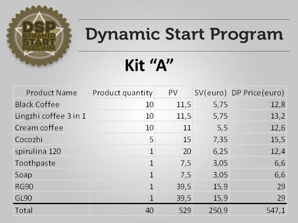 "Kit ""A 1."