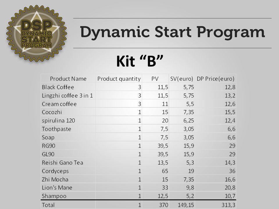 "Kit ""A 1.Εβδομάδα Απευθείας πώληση: 1 * ""A kit Bonus: Απευθείας Πώληση: 150,54 € Βonus: 150,54 € Πουλώντας 1 kit A κάθε βδομάδα και το ίδιο κάνουν οι συνεργάτες σας"