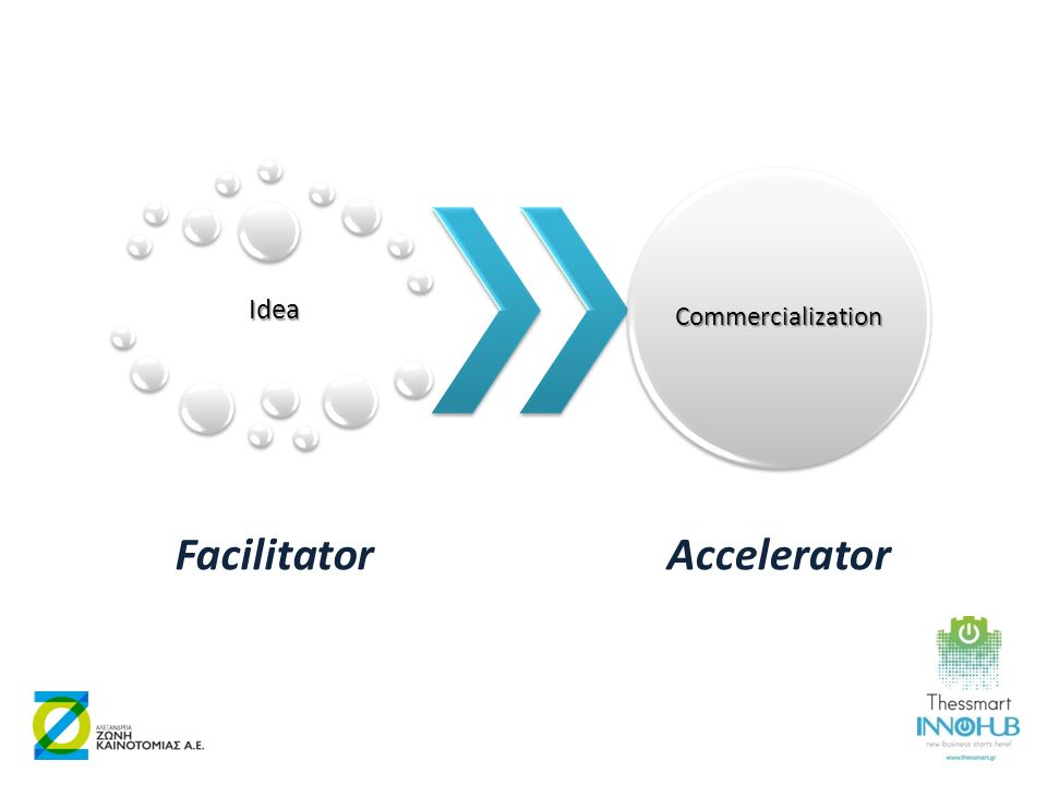 Idea Facilitator Commercialization Accelerator