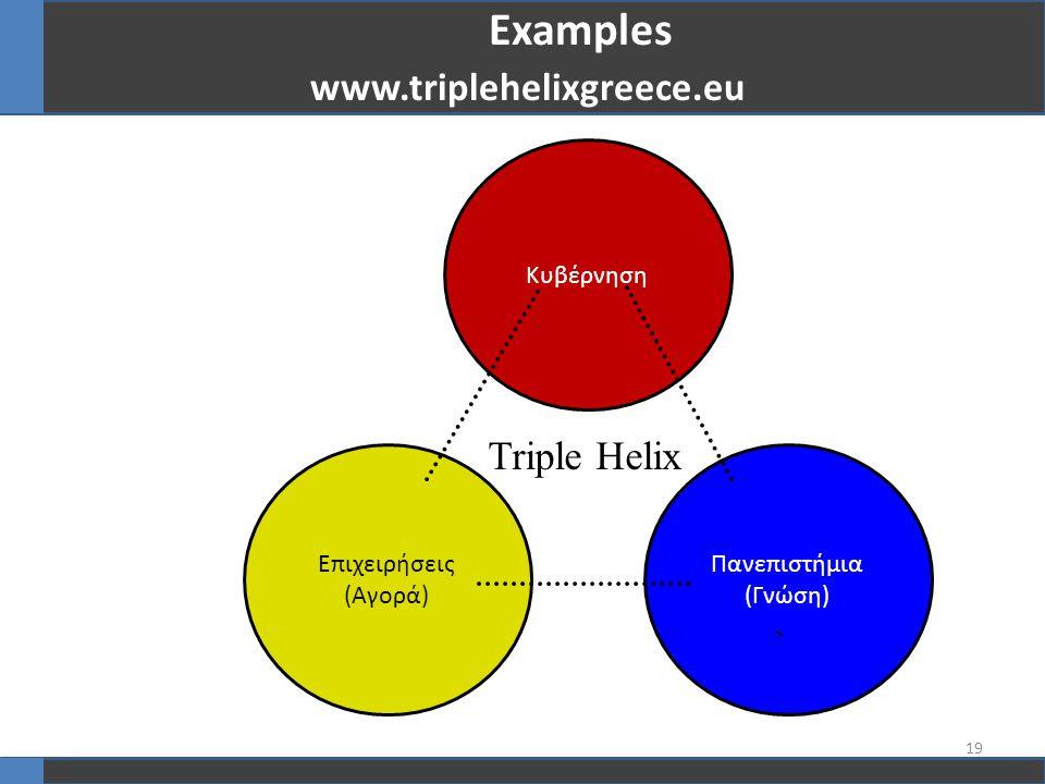 Κυβέρνηση Επιχειρήσεις (Αγορά) Πανεπιστήμια (Γνώση) 、 Triple Helix 19 Examples www.triplehelixgreece.eu