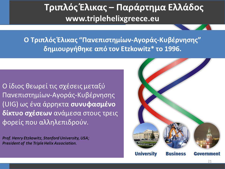 21 Τριπλός Έλικας – Παράρτημα Ελλάδος www.triplehelixgreece.eu Ο Τριπλός Έλικας Πανεπιστημίων-Αγοράς-Κυβέρνησης δημιουργήθηκε από τον Etzkowitz* το 1996.