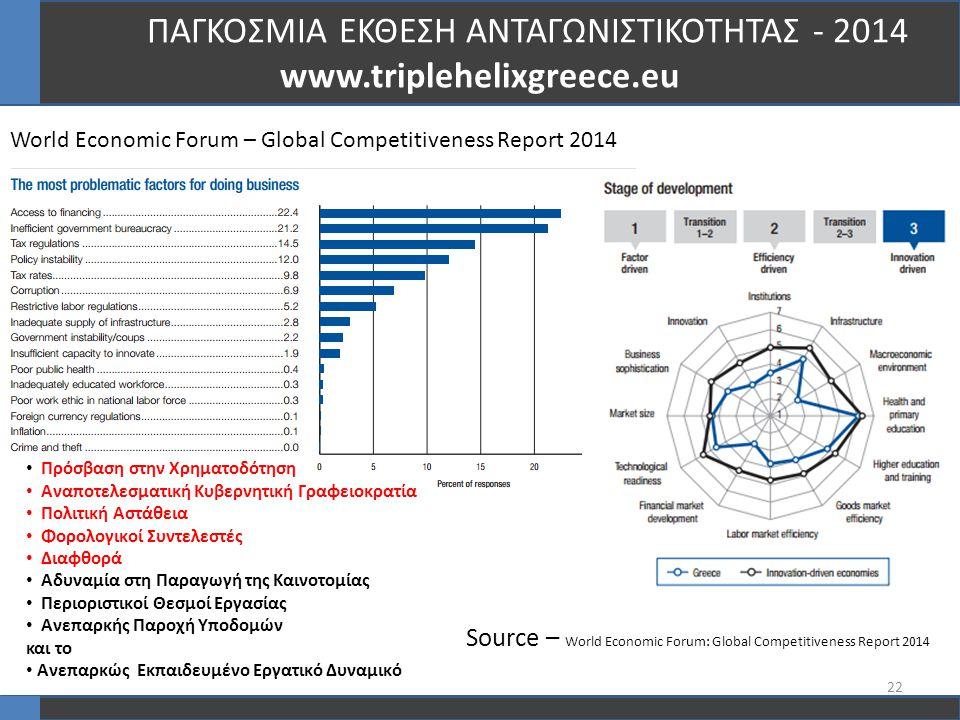 22 ΠΑΓΚΟΣΜΙΑ ΕΚΘΕΣΗ ΑΝΤΑΓΩΝΙΣΤΙΚΟΤΗΤΑΣ - 2014 www.triplehelixgreece.eu World Economic Forum – Global Competitiveness Report 2014 Πρόσβαση στην Χρηματοδότηση Αναποτελεσματική Κυβερνητική Γραφειοκρατία Πολιτική Αστάθεια Φορολογικοί Συντελεστές Διαφθορά Αδυναμία στη Παραγωγή της Καινοτομίας Περιοριστικοί Θεσμοί Εργασίας Ανεπαρκής Παροχή Υποδομών και το Ανεπαρκώς Εκπαιδευμένο Εργατικό Δυναμικό Source – World Economic Forum: Global Competitiveness Report 2014
