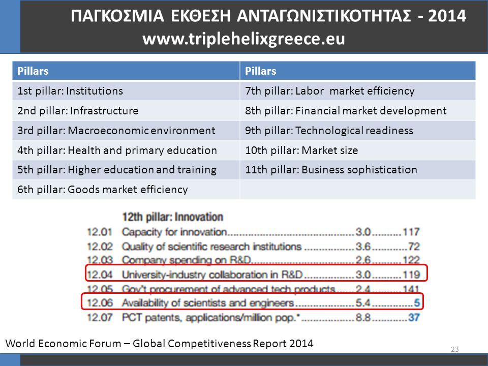 23 ΠΑΓΚΟΣΜΙΑ ΕΚΘΕΣΗ ΑΝΤΑΓΩΝΙΣΤΙΚΟΤΗΤΑΣ - 2014 www.triplehelixgreece.eu Pillars 1st pillar: Institutions7th pillar: Labor market efficiency 2nd pillar: