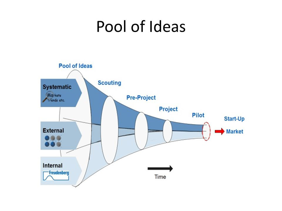 Pool of Ideas