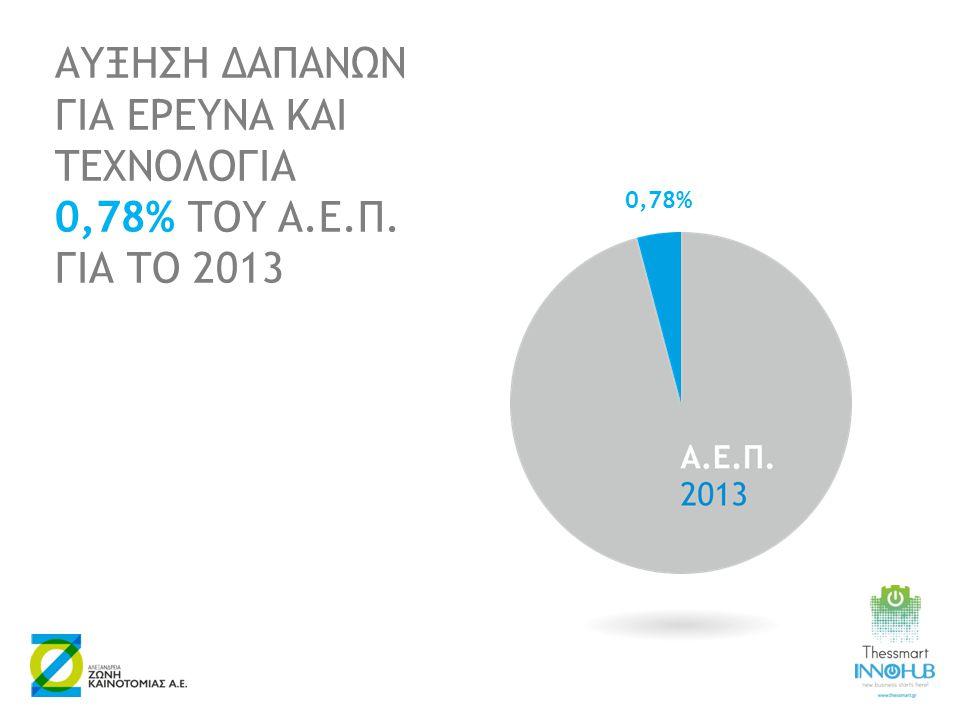 ΑΥΞΗΣΗ ΔΑΠΑΝΩΝ ΓΙΑ ΕΡΕΥΝΑ ΚΑΙ ΤΕΧΝΟΛΟΓΙΑ 0,78% ΤΟΥ Α.Ε.Π. ΓΙΑ ΤΟ 2013 0,78%