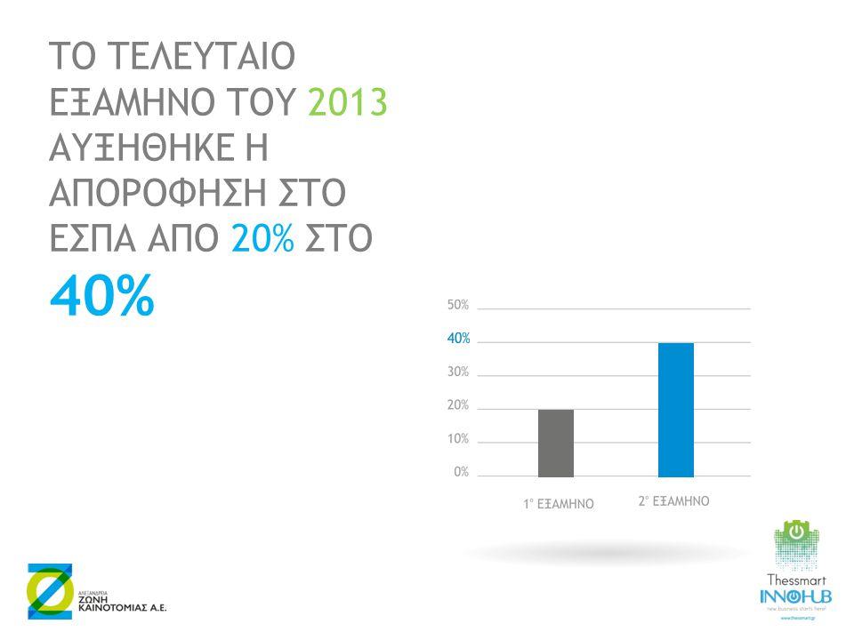 ΤΟ ΤΕΛΕΥΤΑΙΟ ΕΞΑΜΗΝΟ ΤΟΥ 2013 ΑΥΞΗΘΗΚΕ Η ΑΠΟΡΟΦΗΣΗ ΣΤΟ ΕΣΠΑ ΑΠΟ 20% ΣΤΟ 40%