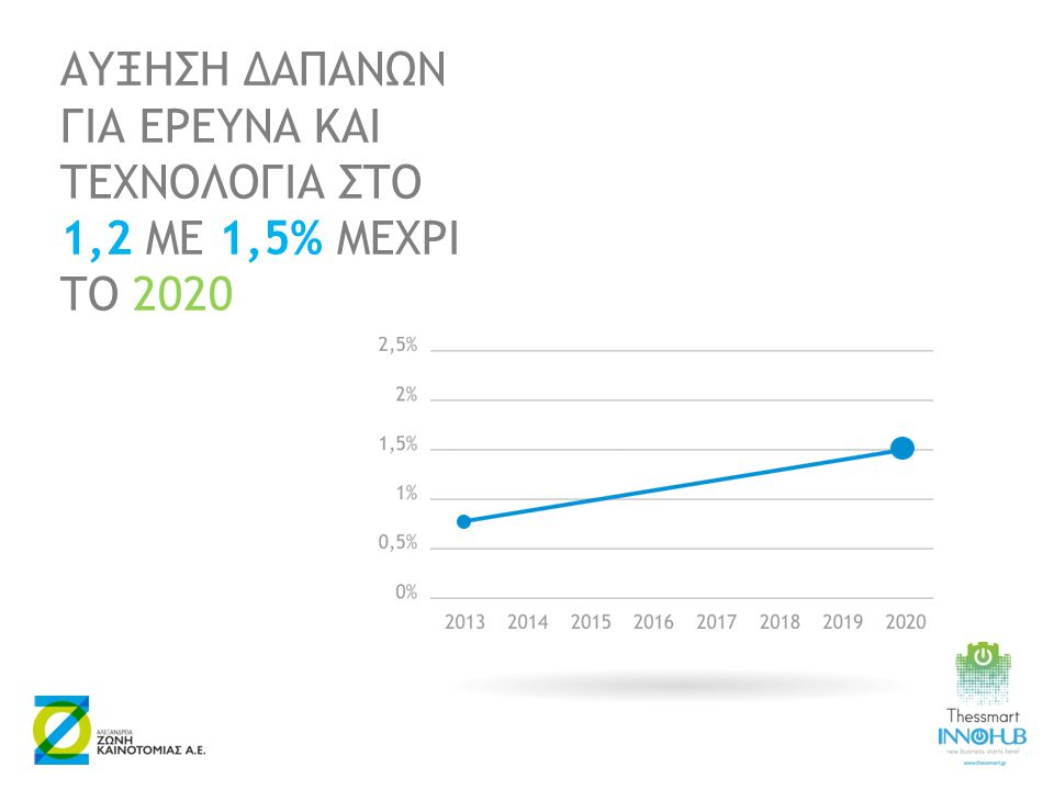 ΑΥΞΗΣΗ ΔΑΠΑΝΩΝ ΓΙΑ ΕΡΕΥΝΑ ΚΑΙ ΤΕΧΝΟΛΟΓΙΑ ΣΤΟ 1,2 ΜΕ 1,5% ΜΕΧΡΙ ΤΟ 2020