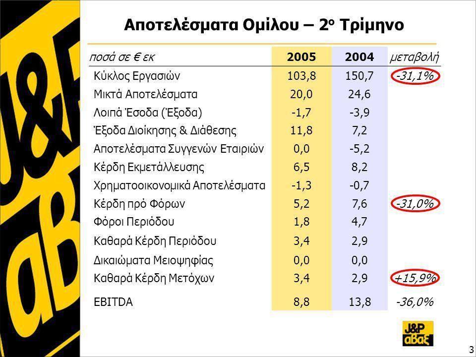Αποτελέσματα Ομίλου – 2 ο Τρίμηνο 3 ποσά σε € εκ20052004μεταβολή Κύκλος Εργασιών103,8150,7-31,1% Μικτά Αποτελέσματα20,024,6 Λοιπά Έσοδα (Έξοδα)-1,7-3,9 Έξοδα Διοίκησης & Διάθεσης11,87,2 Αποτελέσματα Συγγενών Εταιριών0,0-5,2 Κέρδη Εκμετάλλευσης6,58,2 Χρηματοοικονομικά Αποτελέσματα-1,3-0,7 Κέρδη πρό Φόρων5,27,6-31,0% Φόροι Περιόδου1,84,7 Καθαρά Κέρδη Περιόδου3,42,9 Δικαιώματα Μειοψηφίας0,0 Καθαρά Κέρδη Μετόχων3,42,9+15,9% EBITDA8,813,8-36,0%