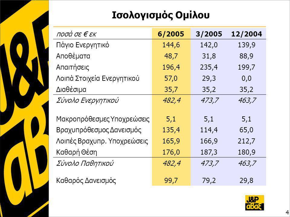 Ισολογισμός Ομίλου 4 ποσά σε € εκ6/20053/200512/2004 Πάγιο Ενεργητικό144,6142,0139,9 Αποθέματα48,731,888,9 Απαιτήσεις196,4235,4199,7 Λοιπά Στοιχεία Ενεργητικού57,029,30,0 Διαθέσιμα35,735,2 Σύνολο Ενεργητικού482,4473,7463,7 Μακροπρόθεσμες Υποχρεώσεις5,1 Βραχυπρόθεσμος Δανεισμός135,4114,465,0 Λοιπές Βραχυπρ.