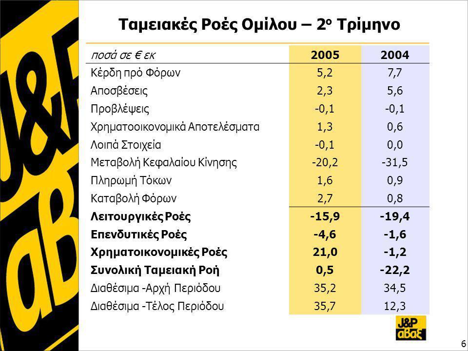 Ταμειακές Ροές Ομίλου – 2 ο Τρίμηνο 6 ποσά σε € εκ20052004 Κέρδη πρό Φόρων5,27,7 Αποσβέσεις2,35,6 Προβλέψεις-0,1 Χρηματοοικονομικά Αποτελέσματα1,30,6 Λοιπά Στοιχεία-0,10,0 Μεταβολή Κεφαλαίου Κίνησης-20,2-31,5 Πληρωμή Τόκων1,60,9 Καταβολή Φόρων2,70,8 Λειτουργικές Ροές-15,9-19,4 Επενδυτικές Ροές-4,6-1,6 Χρηματοικονομικές Ροές21,0-1,2 Συνολική Ταμειακή Ροή0,5-22,2 Διαθέσιμα -Αρχή Περιόδου35,234,5 Διαθέσιμα -Τέλος Περιόδου35,712,3