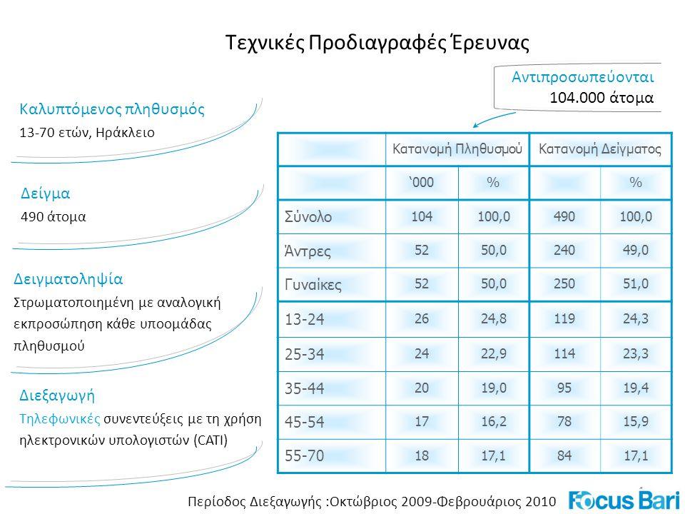 1 Καλυπτόμενος πληθυσμός 13-70 ετών, Ηράκλειο Δείγμα 490 άτομα Δειγματοληψία Στρωματοποιημένη με αναλογική εκπροσώπηση κάθε υποομάδας πληθυσμού Διεξαγωγή Τηλεφωνικές συνεντεύξεις με τη χρήση ηλεκτρονικών υπολογιστών (CATI) Αντιπροσωπεύονται 104.000 άτομα Τεχνικές Προδιαγραφές Έρευνας Περίοδος Διεξαγωγής :Οκτώβριος 2009-Φεβρουάριος 2010 Κατανομή ΠληθυσμούΚατανομή Δείγματος '000% Σύνολο 104100,0490100,0 Άντρες 5250,024049,0 Γυναίκες 525250,025051,0 13-24 262624,811924,3 25-34 2422,911423,3 35-44 2019,09519,4 45-54 1716,27815,9 55-70 1817,18417,1