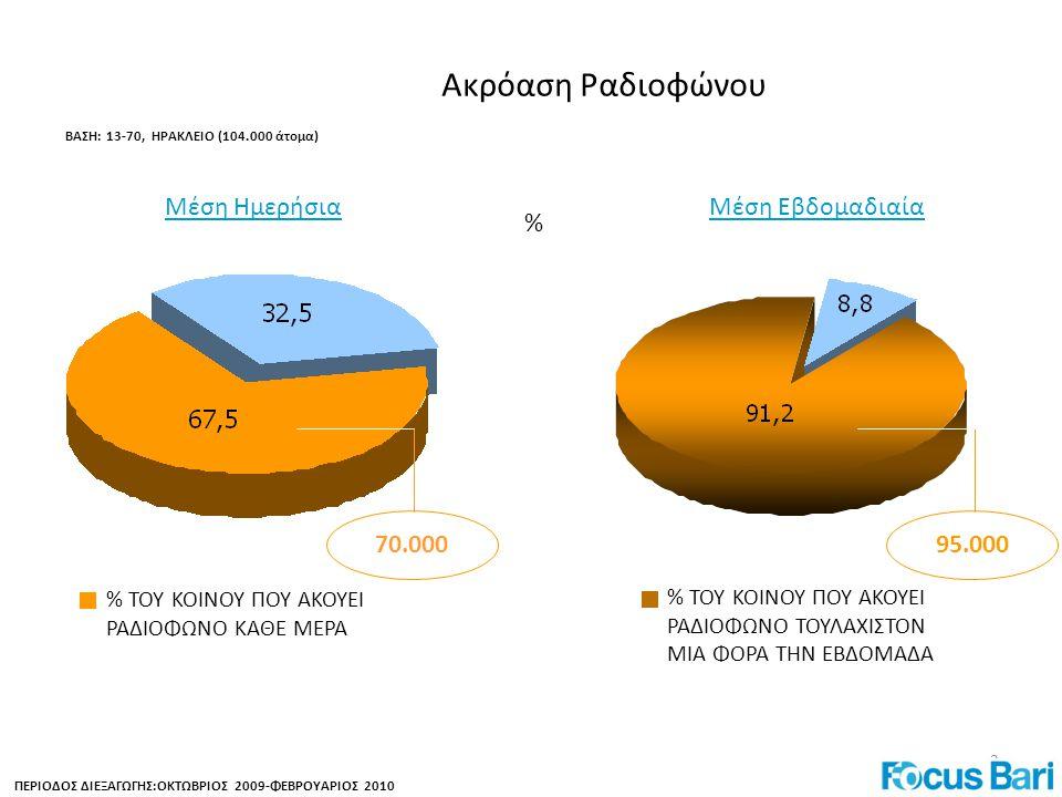 2 Ακρόαση Ραδιοφώνου ΒΑΣΗ: 13-70, ΗΡΑΚΛΕΙΟ (104.000 άτομα) ΠΕΡΙΟΔΟΣ ΔΙΕΞΑΓΩΓΗΣ:ΟΚΤΩΒΡΙΟΣ 2009-ΦΕΒΡΟΥΑΡΙΟΣ 2010 Μέση Ημερήσια Μέση Εβδομαδιαία 95.000 % ΤΟΥ ΚΟΙΝΟΥ ΠΟΥ ΑΚΟΥΕΙ ΡΑΔΙΟΦΩΝΟ ΚΑΘΕ ΜΕΡΑ % % ΤΟΥ ΚΟΙΝΟΥ ΠΟΥ ΑΚΟΥΕΙ ΡΑΔΙΟΦΩΝΟ ΤΟΥΛΑΧΙΣΤΟΝ ΜΙΑ ΦΟΡΑ ΤΗΝ ΕΒΔΟΜΑΔΑ 70.000