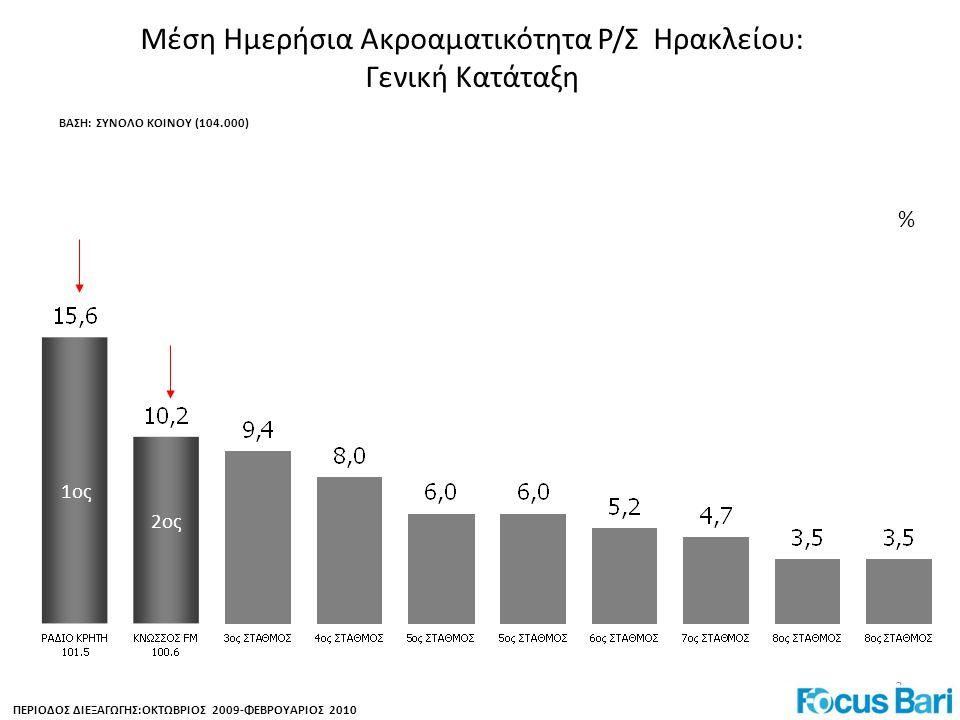3 Μέση Ημερήσια Ακροαματικότητα Ρ/Σ Ηρακλείου: Γενική Κατάταξη ΠΕΡΙΟΔΟΣ ΔΙΕΞΑΓΩΓΗΣ:ΟΚΤΩΒΡΙΟΣ 2009-ΦΕΒΡΟΥΑΡΙΟΣ 2010 1ος 2ος % ΒΑΣΗ: ΣΥΝΟΛΟ ΚΟΙΝΟΥ (104.000)