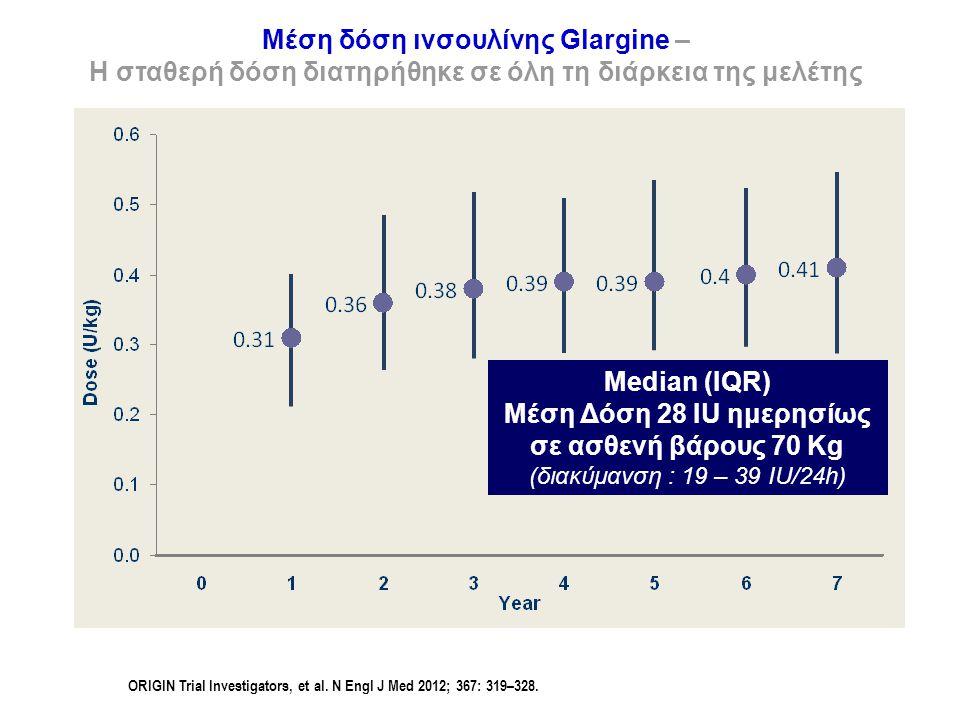 Μέση δόση ινσουλίνης Glargine – Η σταθερή δόση διατηρήθηκε σε όλη τη διάρκεια της μελέτης ORIGIN Trial Investigators, et al. N Engl J Med 2012; 367: 3