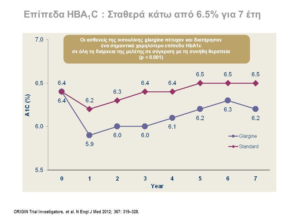 Επίπεδα HBA 1 C : Σταθερά κάτω από 6.5% για 7 έτη Οι ασθενείς της ινσουλίνης glargine πέτυχαν και διατήρησαν ένα σημαντικά χαμηλότερο επίπεδο HbA1c σε
