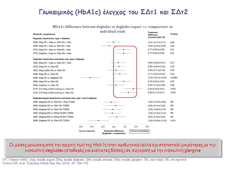 Γλυκαιμικός (HbA1c) έλεγχος του ΣΔτ1 και ΣΔτ2 3W, 3-times weekly; IAsp, insulin aspart; IDeg, insulin degludec; IDet, insulin detemir; IGlar, insulin