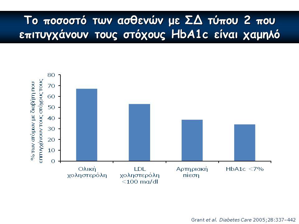 Το ποσοστό των ασθενών με ΣΔ τύπου 2 που επιτυγχάνουν τους στόχους HbA1c είναι χαμηλό Grant et al. Diabetes Care 2005;28:337–442