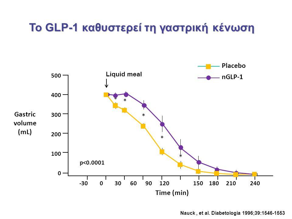 Το GLP-1 καθυστερεί τη γαστρική κένωση Placebo 500 400 300 200 100 0 * -30 0 30 60 90 120 150 180 210240 Time (min) * * * * Liquid meal nGLP-1 p<0.000