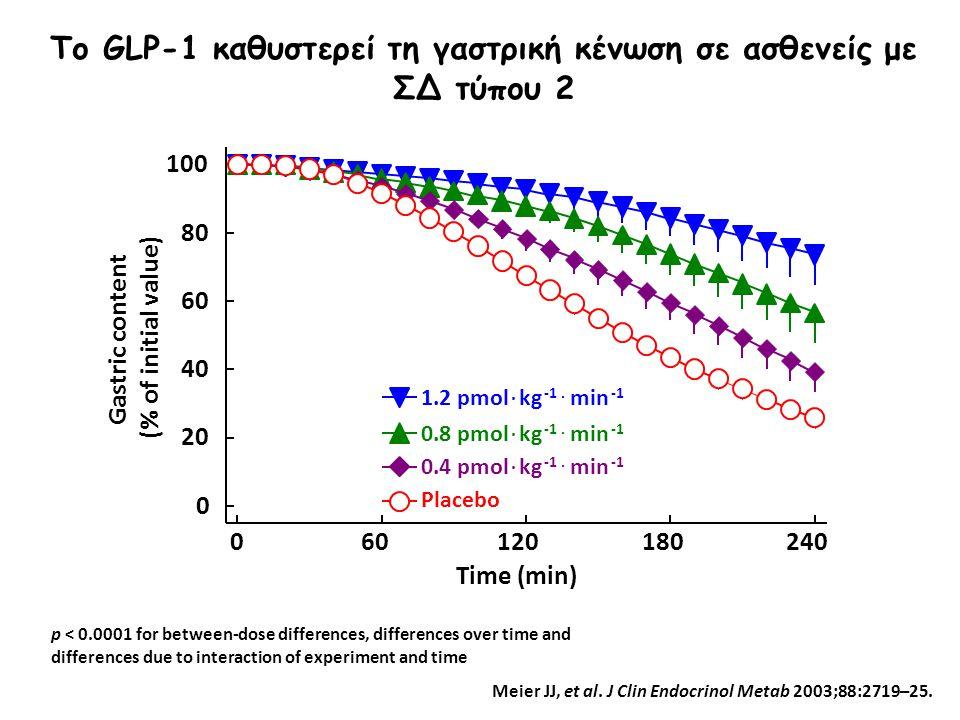 Meier JJ, et al. J Clin Endocrinol Metab 2003;88:2719–25. Το GLP-1 καθυστερεί τη γαστρική κένωση σε ασθενείς με ΣΔ τύπου 2 060120180240 0 20 40 60 80