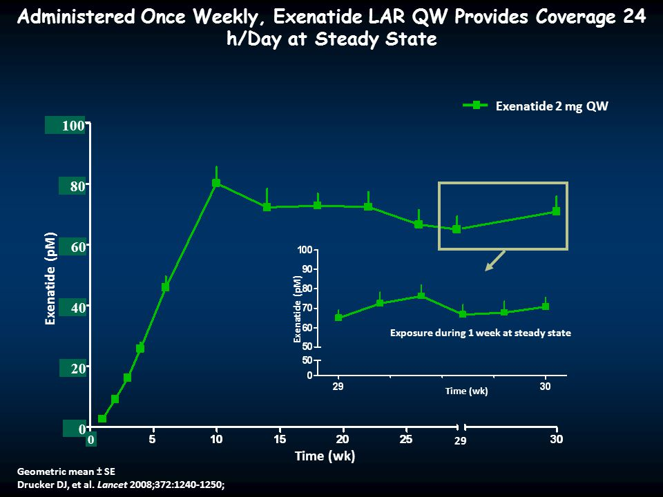 Administered Once Weekly, Exenatide LAR QW Provides Coverage 24 h/Day at Steady State Time (wk) Exenatide (pM) 100 80 40 20 0 0 60 Geometric mean ± SE