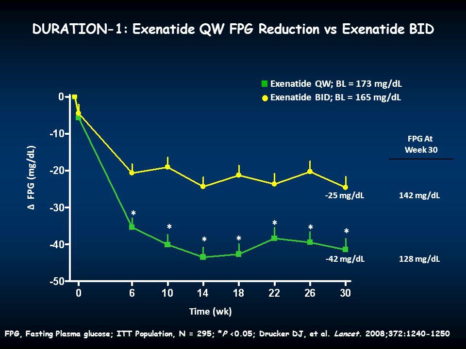 Δ FPG (mg/dL) * * * * * * * -42 mg/dL -25 mg/dL FPG At Week 30 128 mg/dL 142 mg/dL Exenatide QW; BL = 173 mg/dL Exenatide BID; BL = 165 mg/dL DURATION
